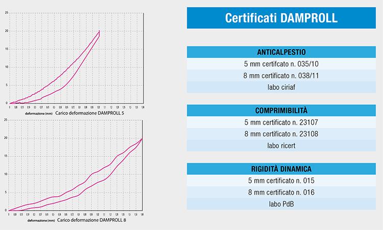 Damproll Certificati