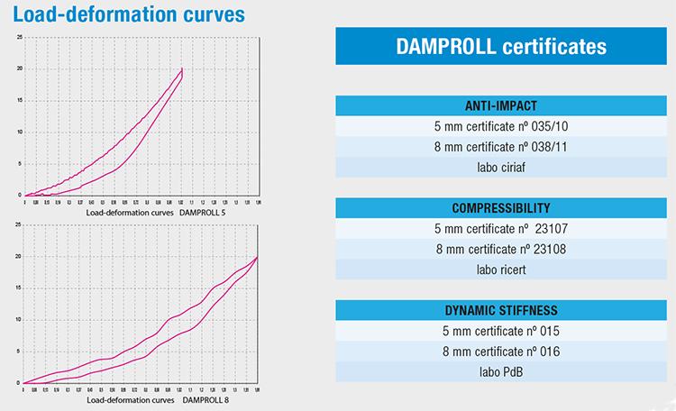 damproll_certificati_en