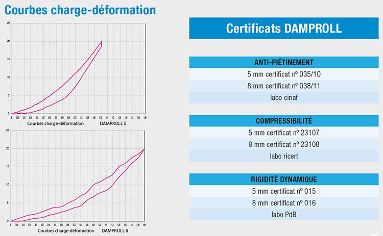 damproll_certificati_fr