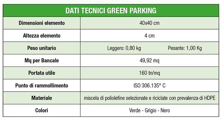 dati tecnici green parking