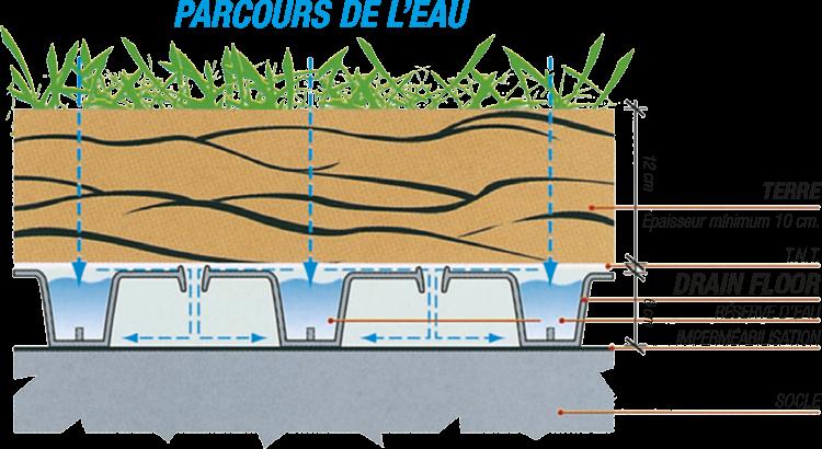 schema_di_posa_drain_fr