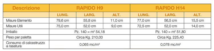 rapido_dimensioni
